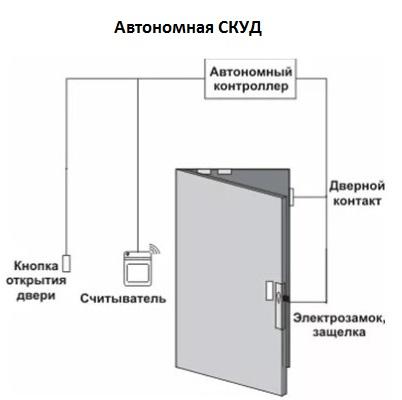 Автономная СКУД