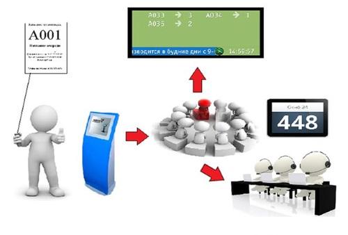 Система управления электронной очередью
