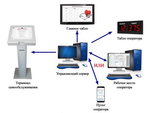 Схема системы управления электронной очередью