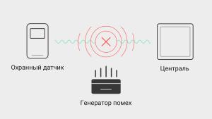 Схема работы глушителя радиосвязи